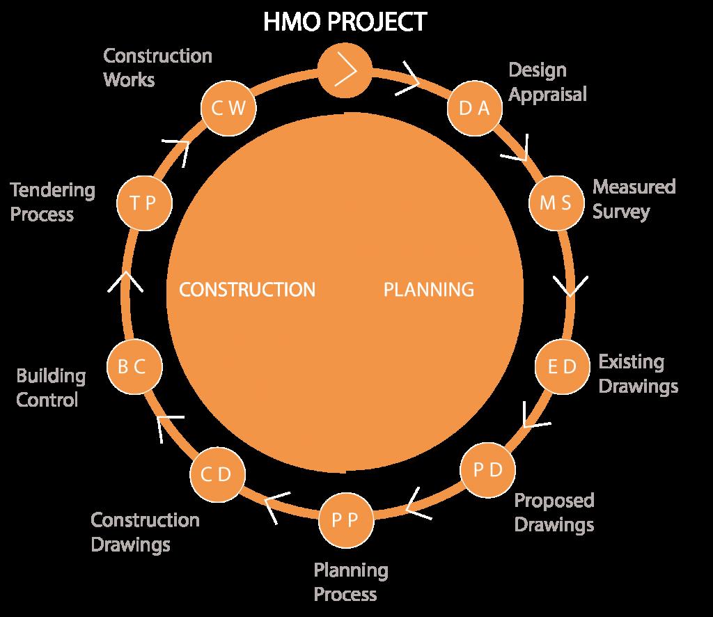 HMO Architect Journey