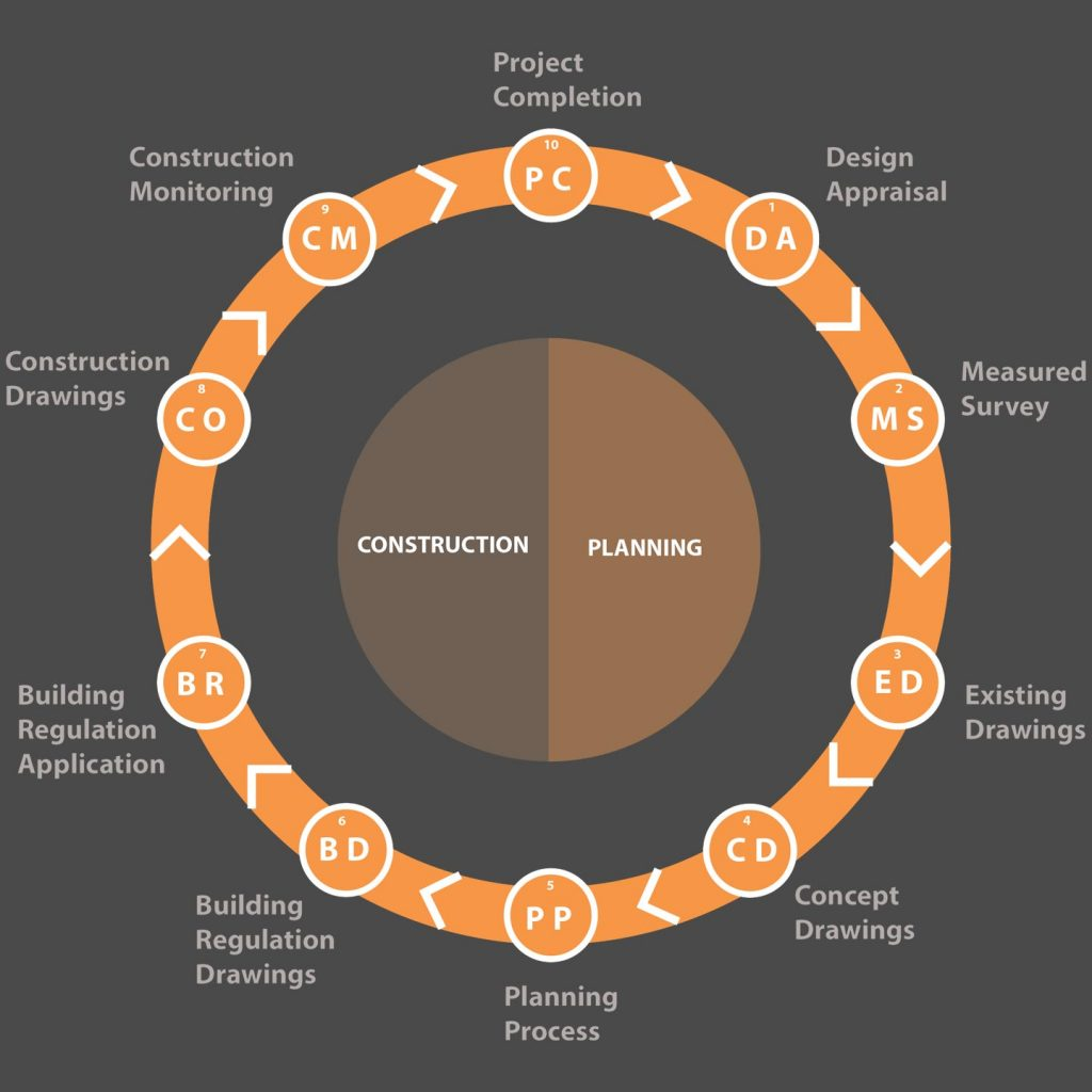 HMO Architect Project Roadmap